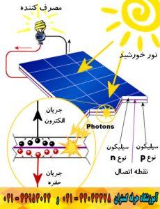 آموزش ساخت سیستم خورشیدی طبق استاندارد های روز دنیا، آموزش عملی نصب اینورتر باطری خورشیدی